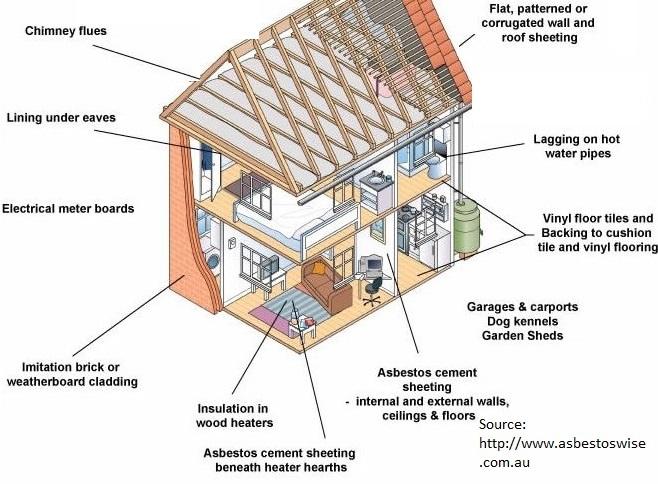 Home renovator unknowingly disturbs asbestos