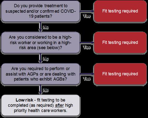 Prioritisation framework diagram